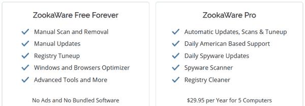 Compare Zookaware Pro & FREE